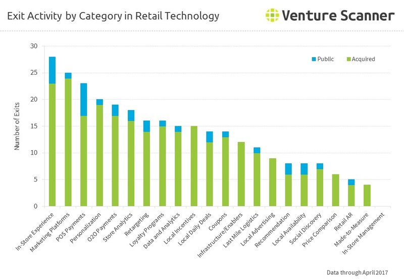 Exit Activity by Category in Retail Technology