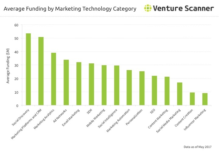 Martech Category Average Funding Q3 2017