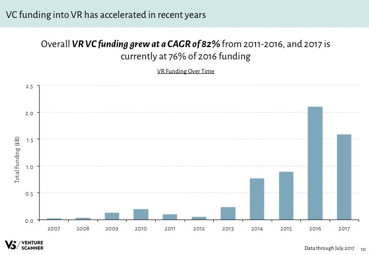 VR Q3 2017 Funding by Year