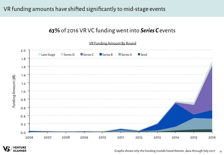 VR Q3 2017 Funding Amount by Round