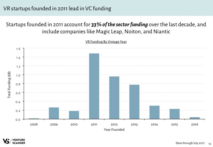 VR Q3 2017 Funding by Vintage Year