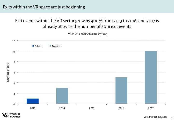 VR Q3 2017 Exits by Year
