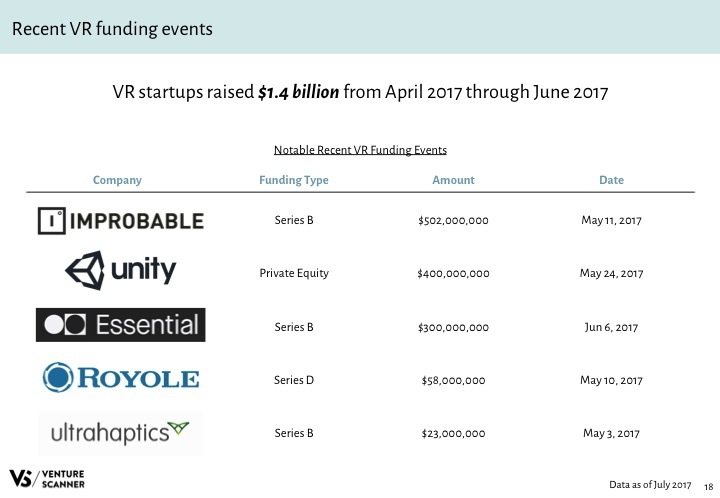 VR Q3 2017 Recent Funding Events