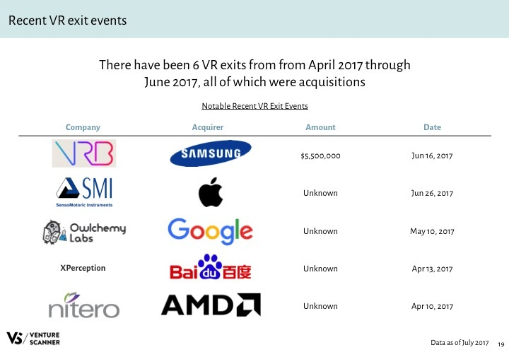 VR Q3 2017 Recent Exit Events