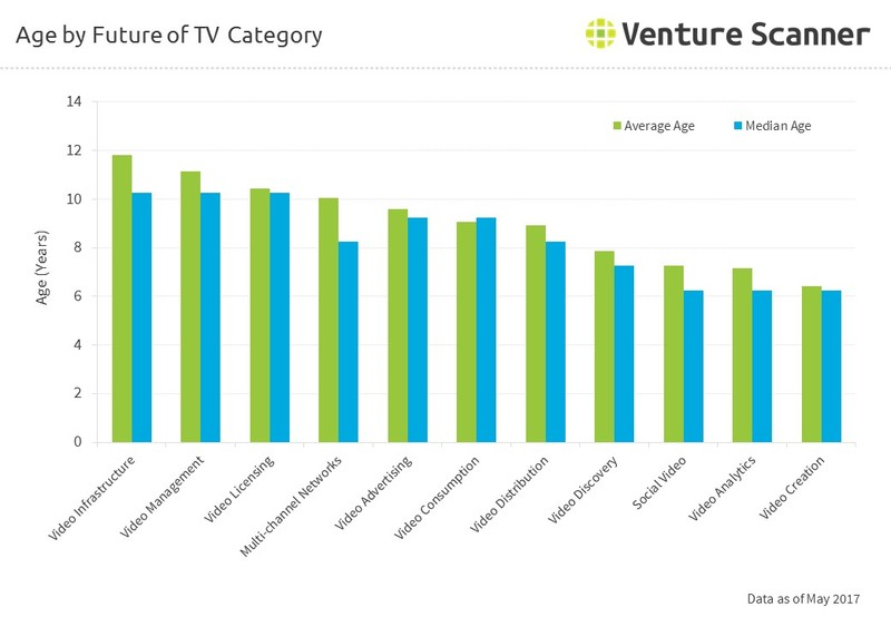 Age by Future of TV Category