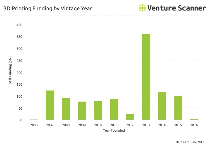 3D Printing Funding by Vintage Year Q3 2017