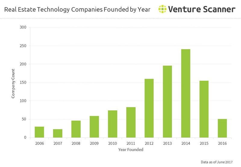 Real Estate Technology Companies Founded by Year