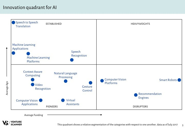 AI Q3 2017 Innovation Quadrant
