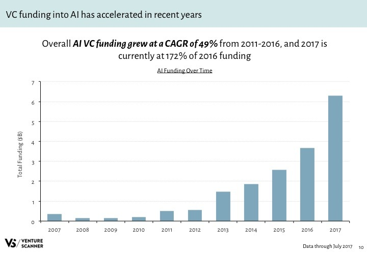 AI Q3 2017 Funding by Year