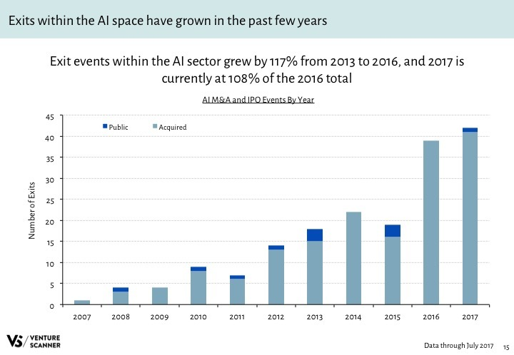 AI Q3 2017 Exits by Year