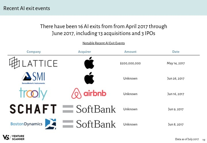 AI Q3 2017 Recent Exit Events