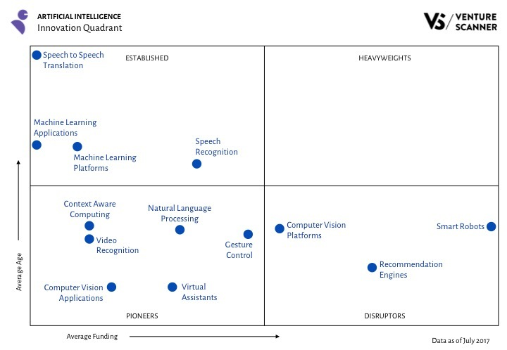 AI Innovation Quadrant Q3 2017