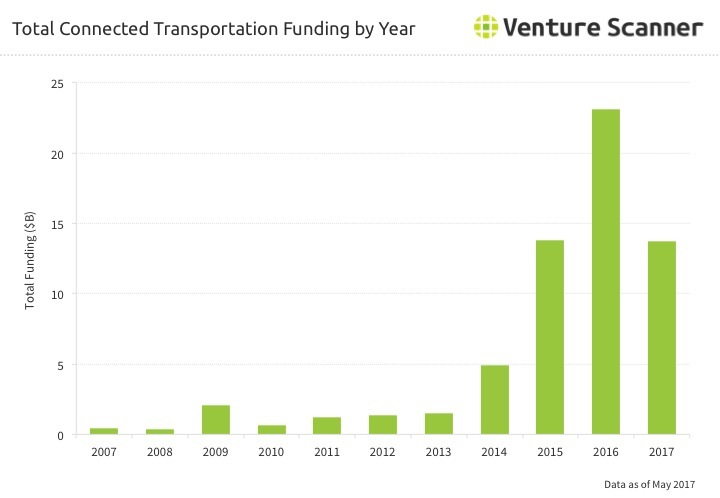 Transportation Technology Funding by Year