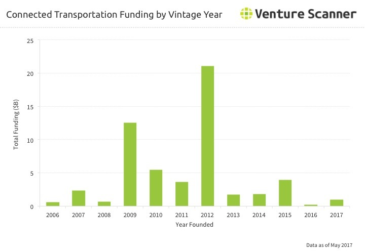 Transportation Technology Funding by Vintage Year