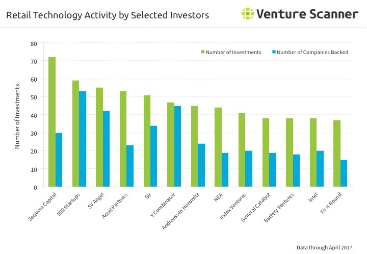 Retail Tech Investor Activity Q3 2017