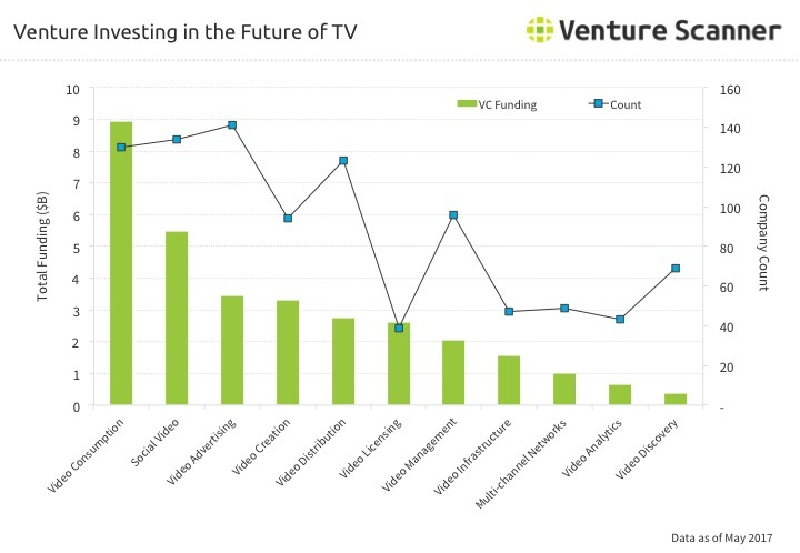 Future of TV Venture Investing Q3 2017