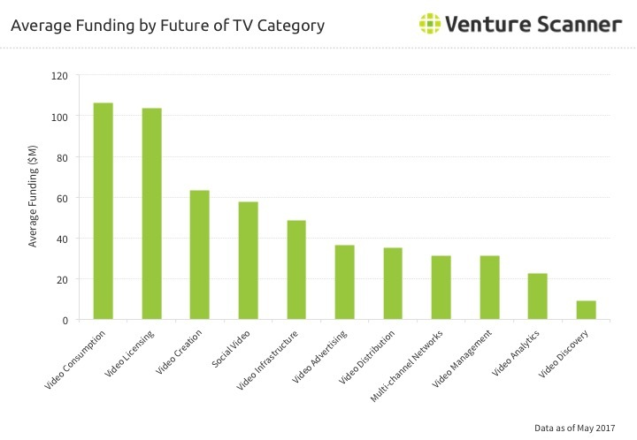 Future of TV Average Funding by Category Q3 2017