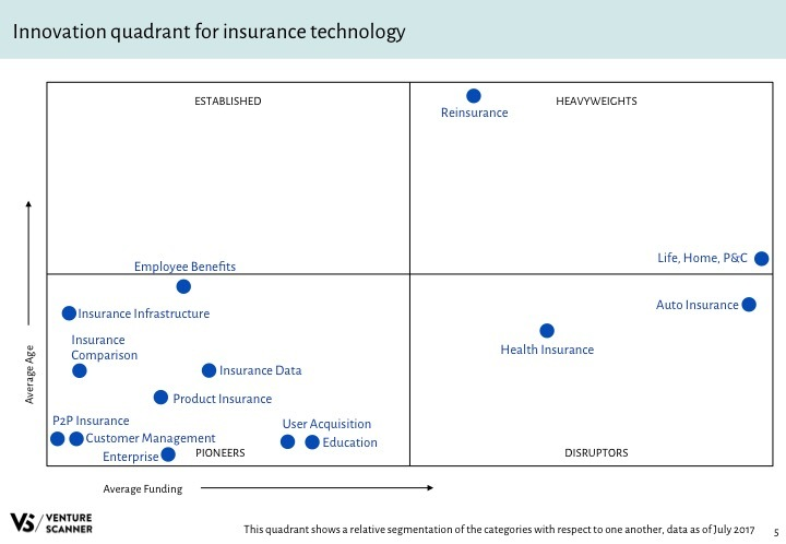 Insurtech Q3 2017 Innovation Quadrant