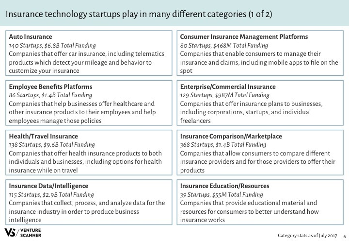 Insurtech Q3 2017 Categories 1
