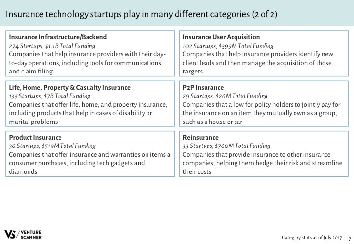 Insurtech Q3 2017 Categories 2
