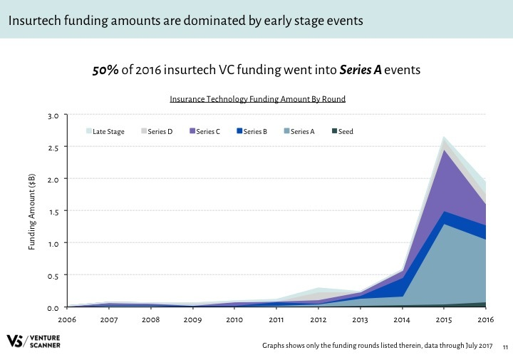 Insurtech Q3 2017 Funding Amount by Round