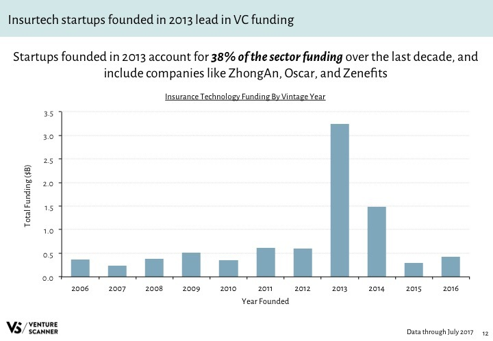 Insurtech Q3 2017 Funding by Vintage Year