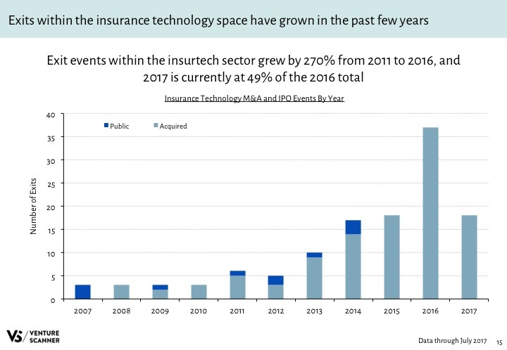 Insurtech Q3 2017 Exit Activity