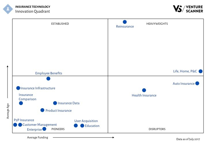 Insurtech Innovation Quadrant Q3 2017