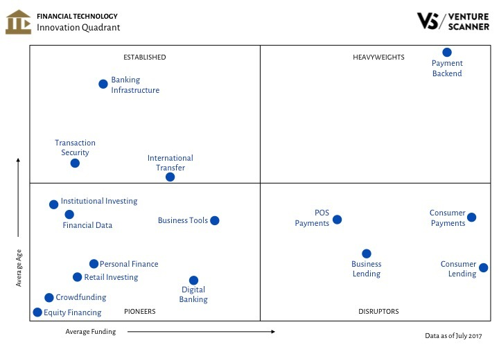 Fintech Innovation Quadrant Q3 2017