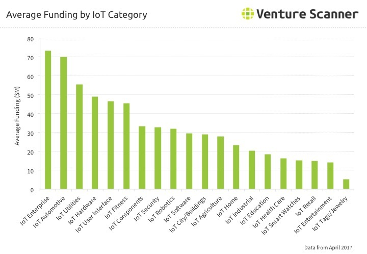 IoT Average Funding by Category Q3 2017