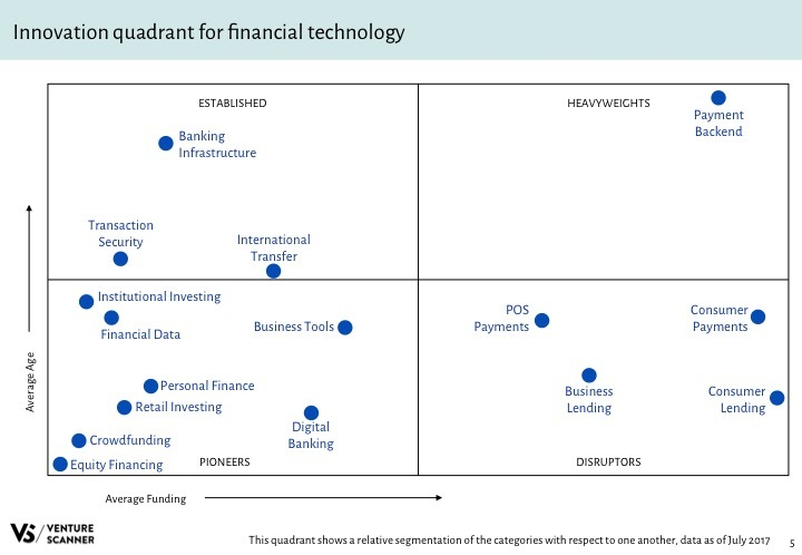 Fintech Q3 2017 Innovation Quadrant