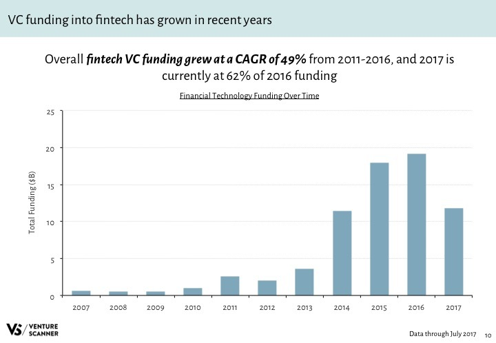 Fintech Q3 2017 Funding Over Time