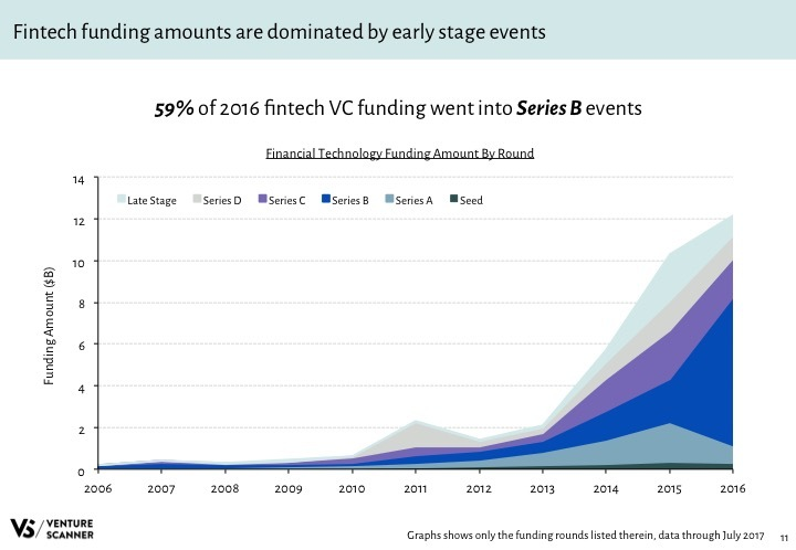 Fintech Q3 2017 Funding Amount by Round