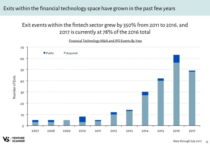 Fintech Q3 2017 Exits by Year
