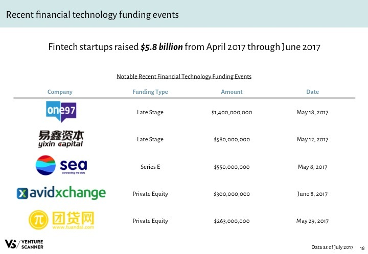 Fintech Q3 2017 Recent Funding Events