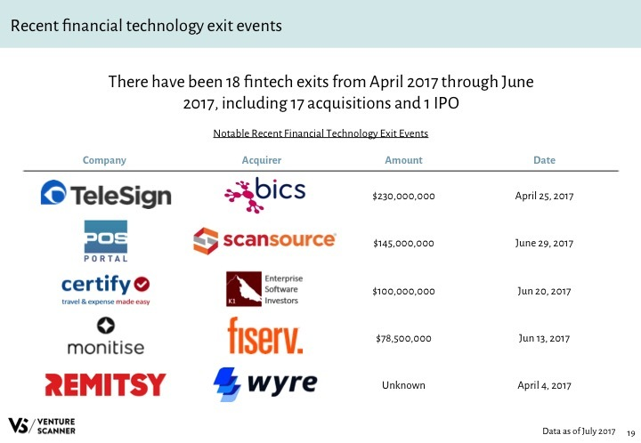 Fintech Q3 2017 Recent Exit Events