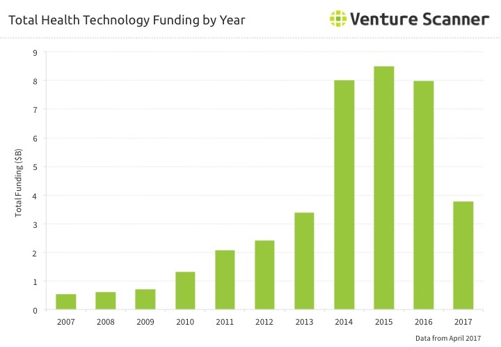 Health Tech Funding by Year Q3 2017