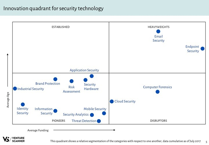 Security Tech Q3 2017 Innovation Quadrant