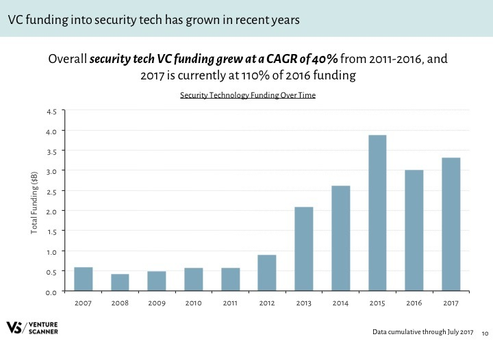 Security Tech Q3 2017 Funding by Year