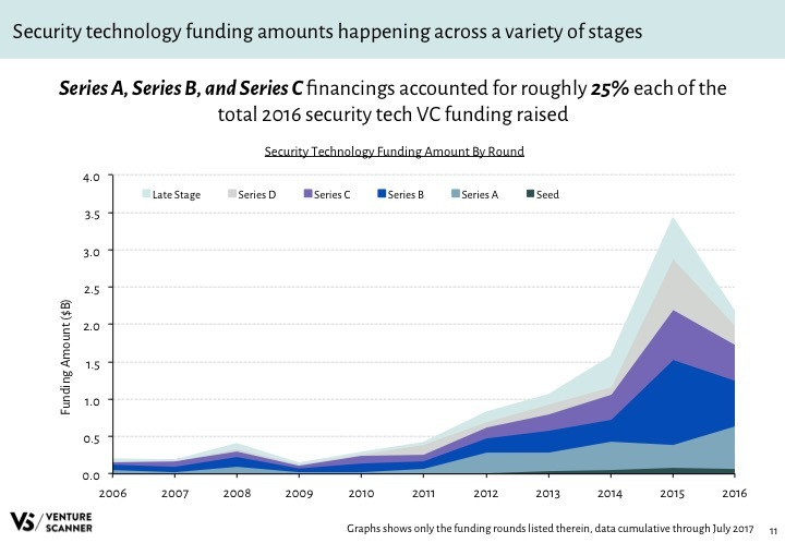 Security Tech Q3 2017 Funding Amount by Round