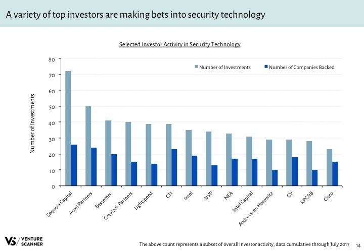 Security Tech Q3 2017 Investor Activity