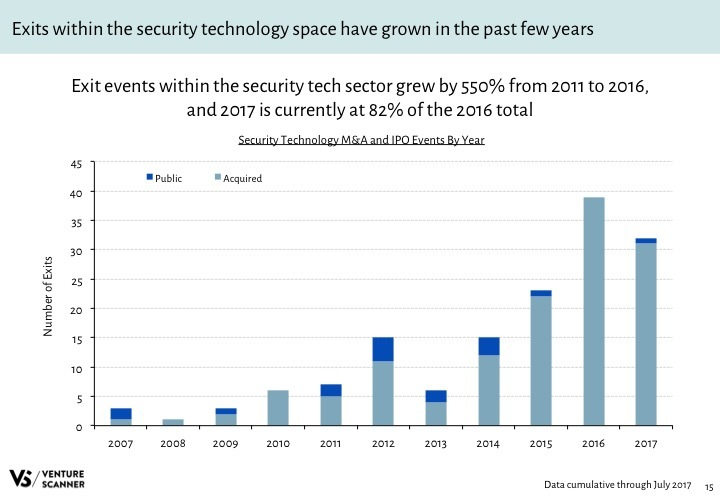 Security Tech Q3 2017 Exits by Year