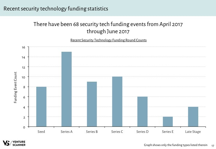 Security Tech Q3 2017 Recent Funding Stats