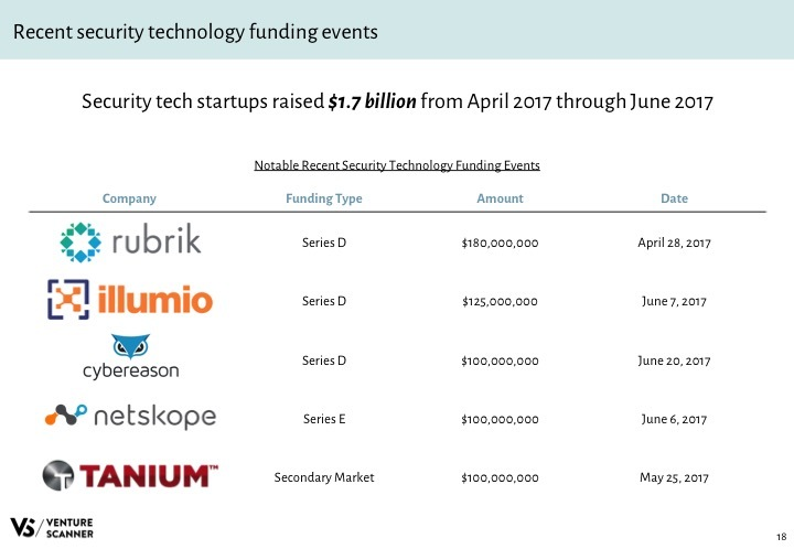 Security Tech Q3 2017 Recent Funding Events