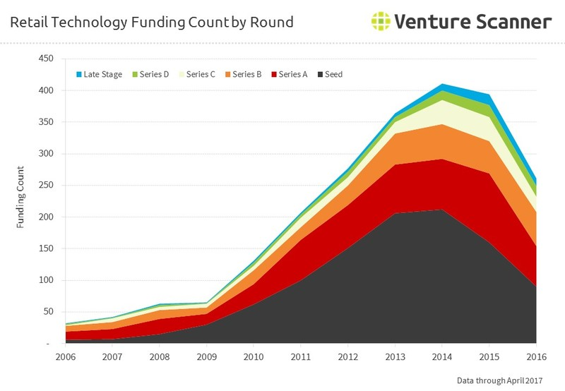 Retail Technology Funding Count by Round