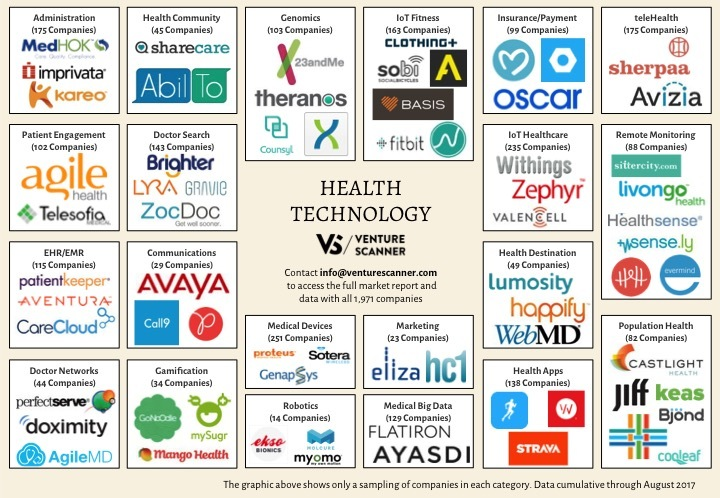 Health Tech Logo Map Q3 2017