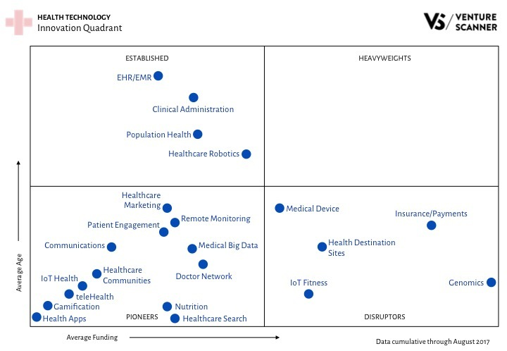 Health Tech Innovation Quadrant Q3 2017