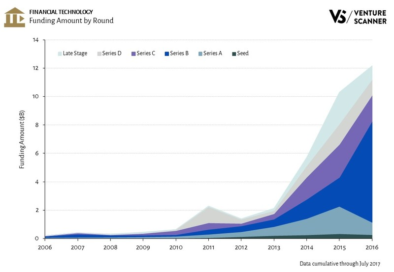 Financial Technology Funding Amount by Round