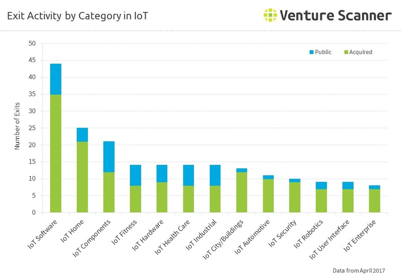 Exit Activity by Category in IoT