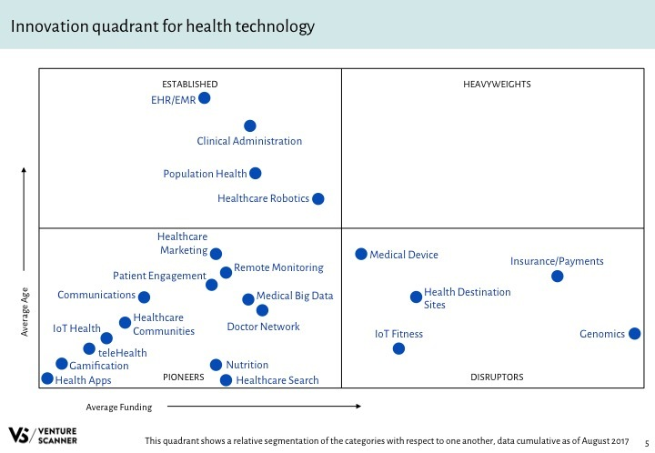 Health Tech Q3 2017 Innovation Quadrant